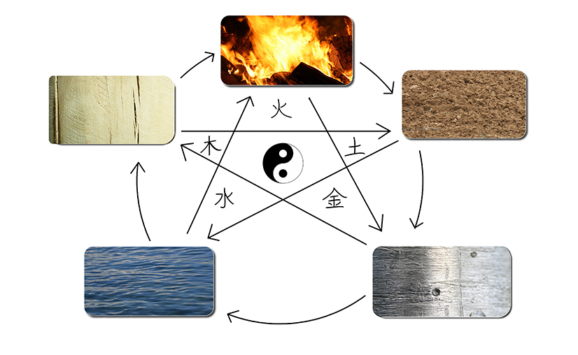 The 5 Elements of Chinese Medicine - Fire, Earth, Metal, Water and Wood